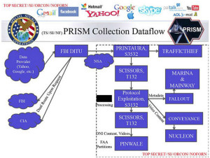nsa-prism-data-flow
